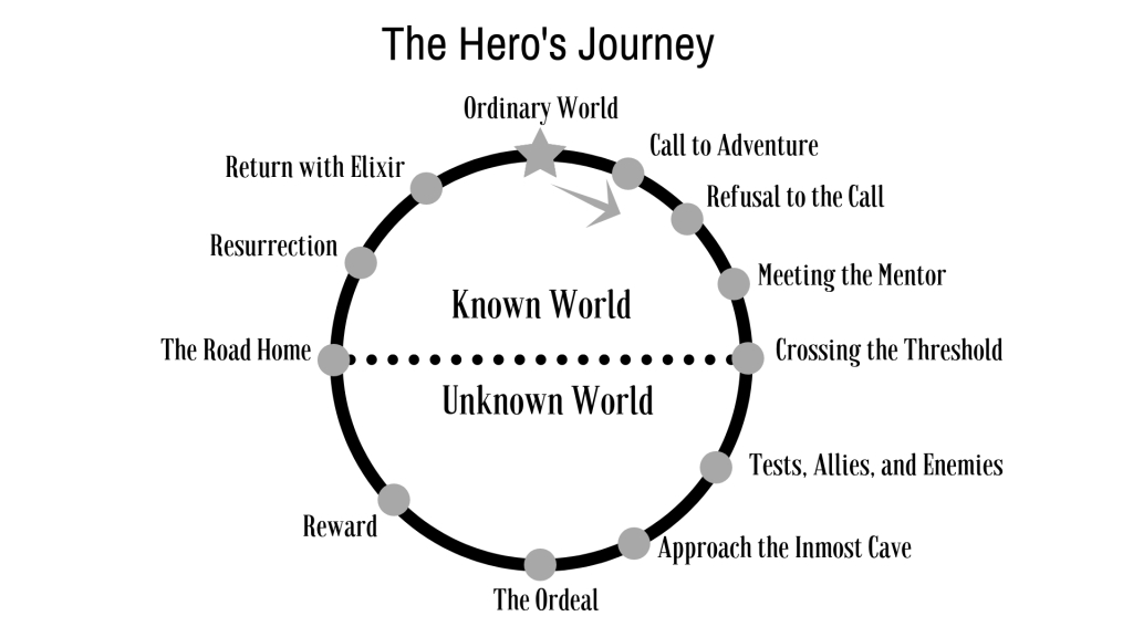 The Hero's Journey Plot Structure